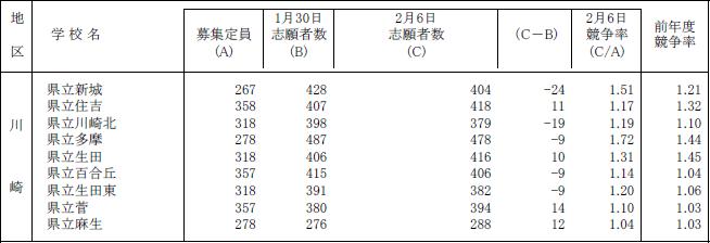 高校 神奈川 倍率 県